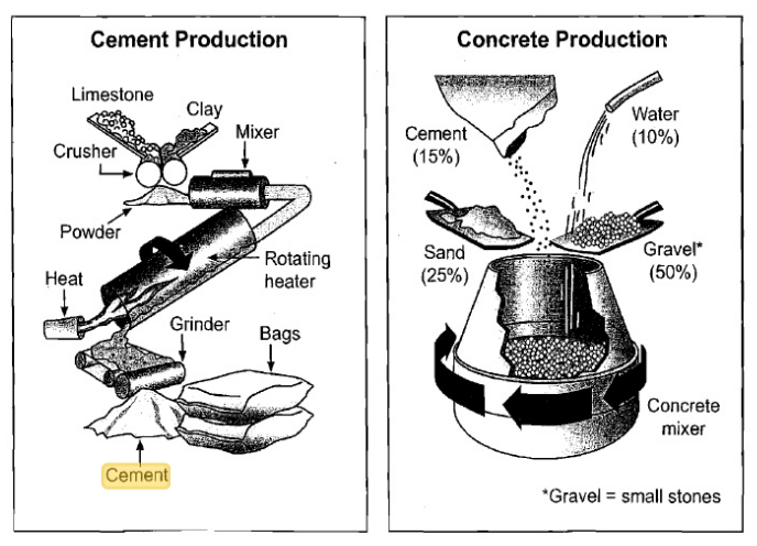 the diagrams below show the stages and equipment used in the cement