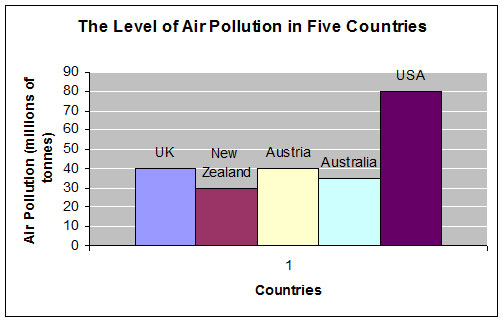 air pollution chart Pollution is now a common place term, that our ears are attuned to we hear about the various forms of pollution and read about it through the mass media air pollution is one such form that refers to the contamination of the air, irrespective of indoors or outside a physical, biological or.