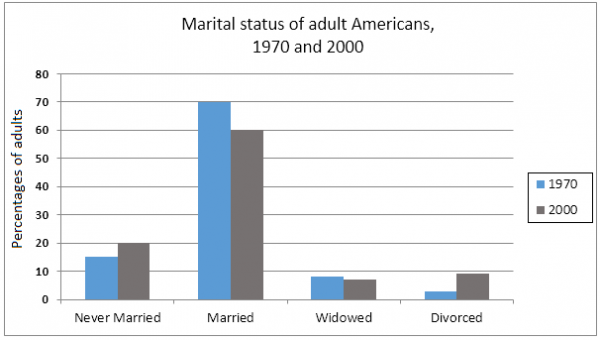 essays on divorce in america The evolution of divorce if the united states enjoyed the same level of family stability today as unlimited access to intelligent essays on the nation's.