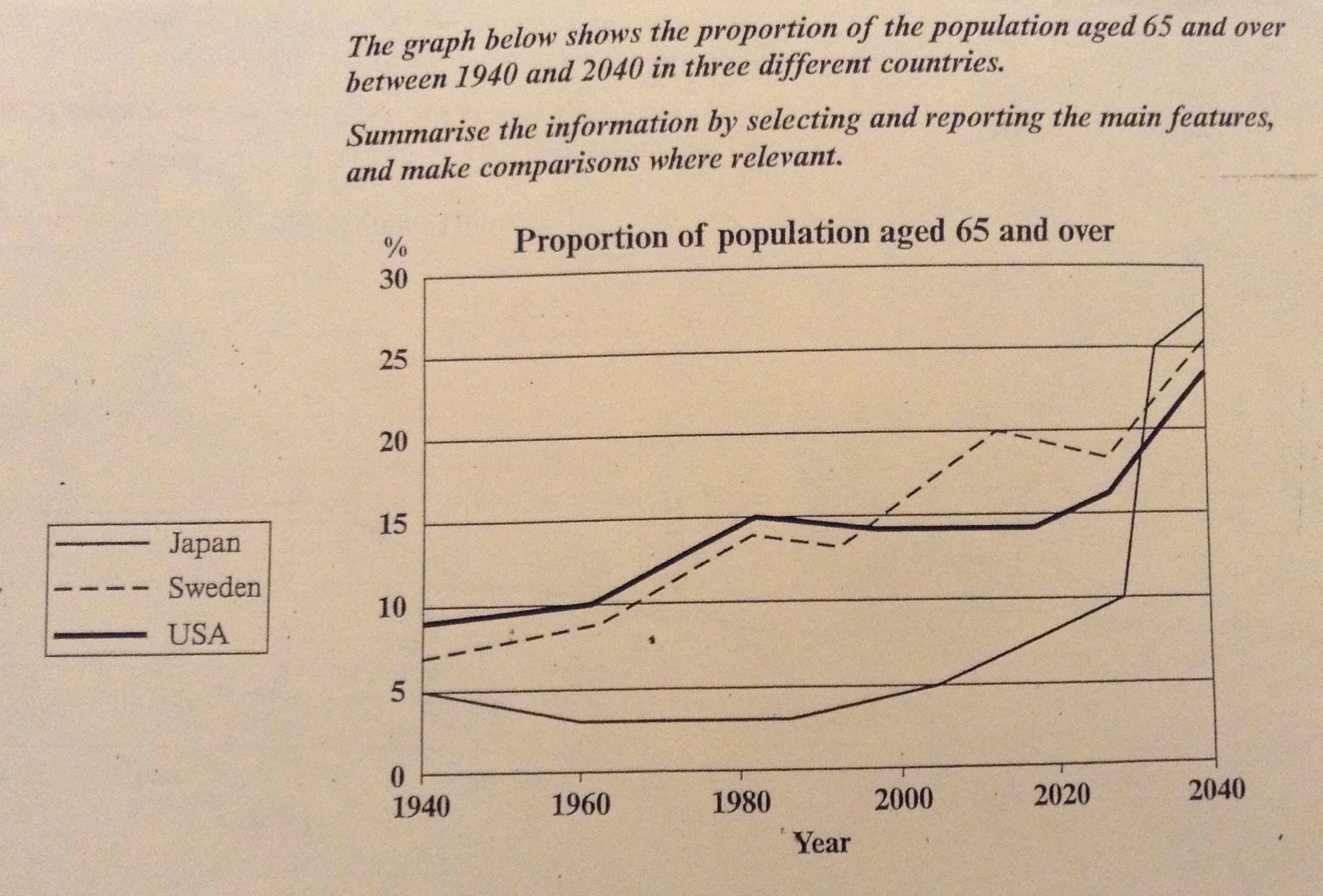 proportion of population aged 65 and over essay The line graph illustrates the change of the older people aged 65 and over from 1940 to 2040 in japan, sweden and usa during the 100 years, the trend is upward in 1940, the percentage of population aged 65.