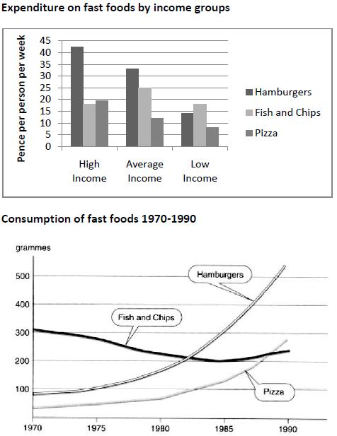 americas food consumption trends essay Health & environmental implications of us meat meat consumption: trends and and eggs produced in the united states come from industrial food animal.